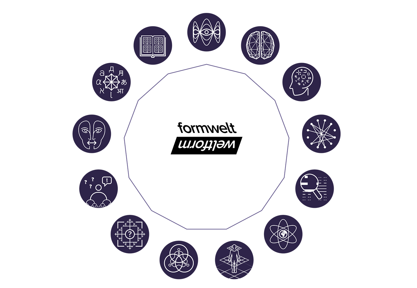 FORMWELT applications